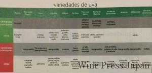 各産地の主要品種とその他の品種。